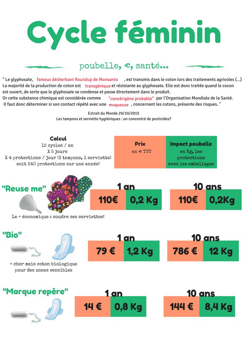 cycle-féminin-coût