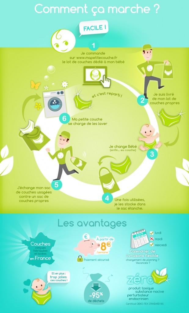 Couches lavables : Infographie expliquant notre abonnement couche Ma petite couche